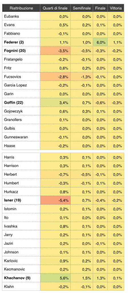 Riattribuzione del tabellone degli Australian Open 2019_2 - settesei.it
