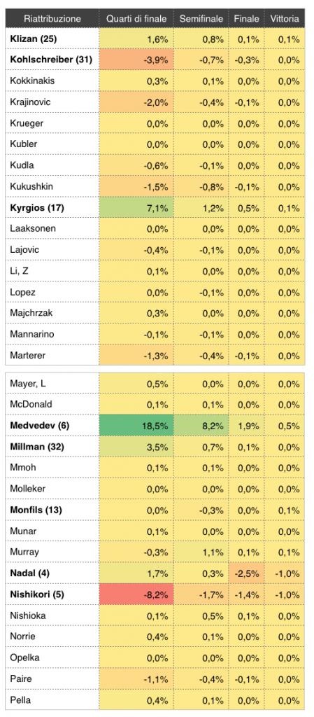 Riattribuzione del tabellone degli Australian Open 2019_3 - settesei.it
