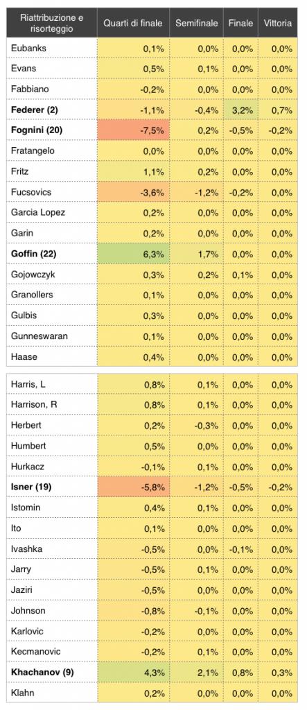 Riattribuzione del tabellone degli Australian Open 2019_6 - settesei.it