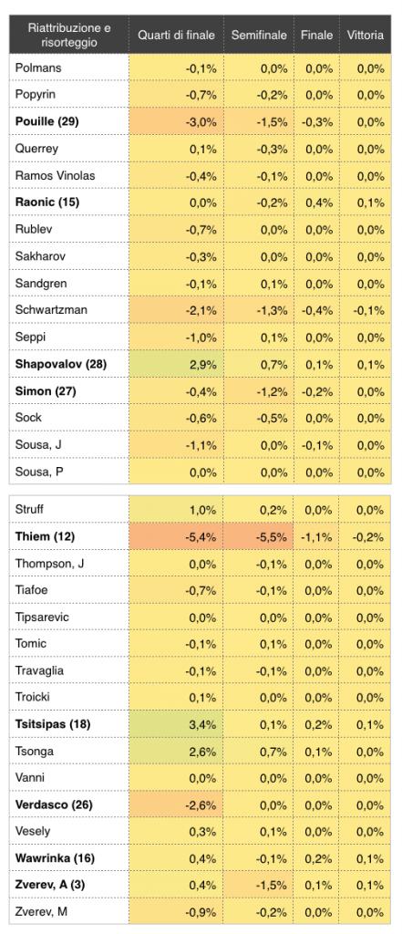 Riattribuzione del tabellone degli Australian Open 2019_8 - settesei.it