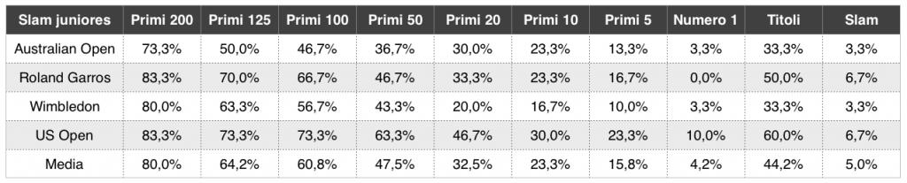 La crescita dei vincitori di Slam juniores_2 - settesei.it