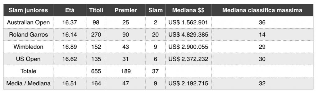 La crescita delle vincitrici di Slam juniores_1 - settesei.it